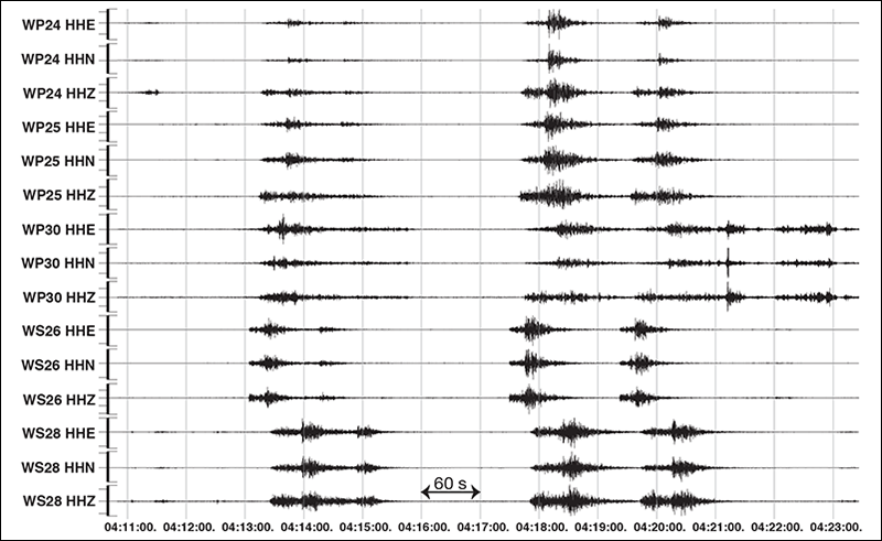 Example seismograms recorded for three earthquakes on 24 June 2018 across five western peninsula AACSE land stations.