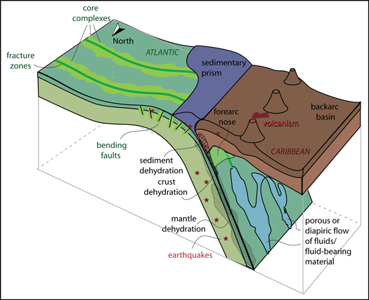 Schematic diagram of the Antilles subduction zone