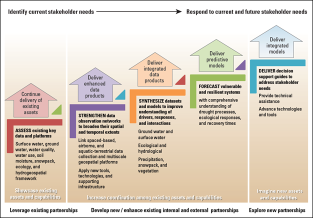 The USGS coordinated and integrated drought science strategy, depicted in a chart.