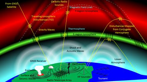 Schematic of ionospheric responses to impulsive events