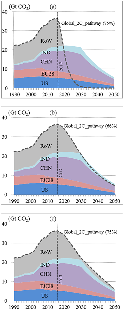 Paris Climate Agreement carbon dioxide trajectories