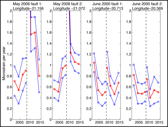 A figure showing shear strain rates at locations of two large earthquakes