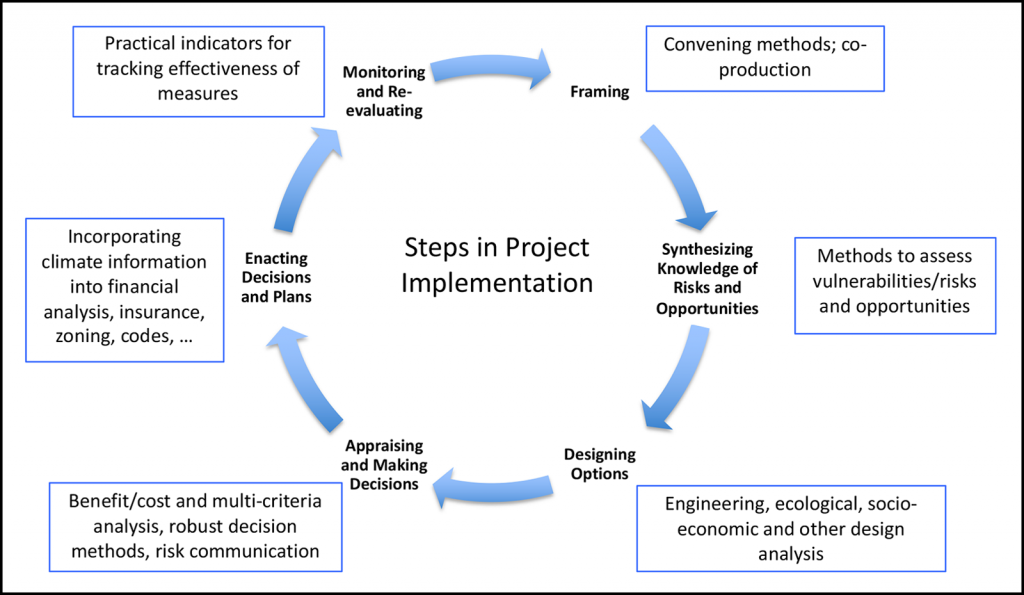 Figure showing stages of evaluating science to implement solutions.