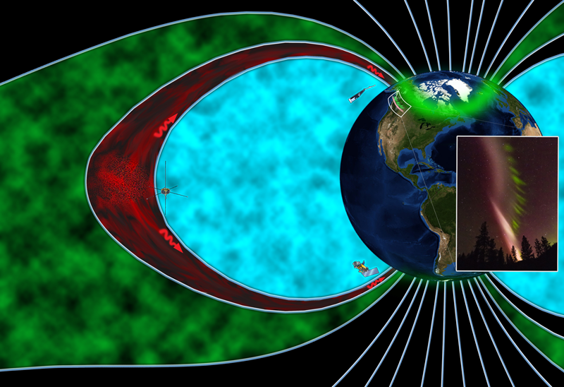 Artist's rendition of the magnetosphere during the STEVE occurrence, depicting the plasma region which falls into the auroral zone (green), the plasmasphere (blue) and the boundary between them called the plasmapause (red). The THEMIS and SWARM satellites (left and top) observed waves (red squiggles) that power the STEVE atmospheric glow and picket fence (inset), while the DMSP satellite (bottom) detected electron precipitation and a conjugate glowing arc in the southern hemisphere. Credit: Emmanuel Masongsong, UCLA, and Yukitoshi Nishimura, BU/UCLA