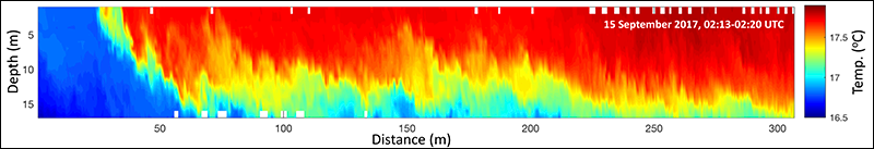 Temperature cross-shore section of a sharp front in the upper water column at the Inner Shelf Dynamics Experiment study site