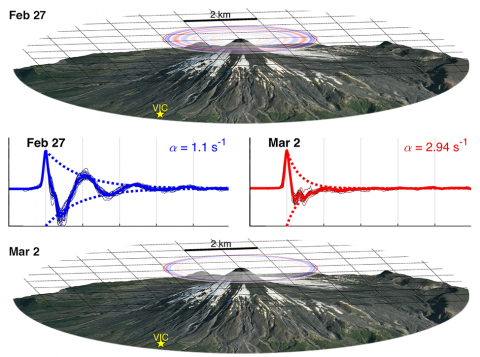 Before Villarrica's 3 March 2015 explosion, the volcano's characteristic explosion infrasound changed.