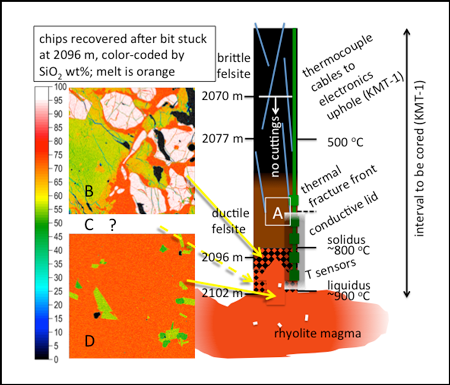 Results, observed and inferred, from IDDP-1 and plans for KMT-1 assuming similar section.