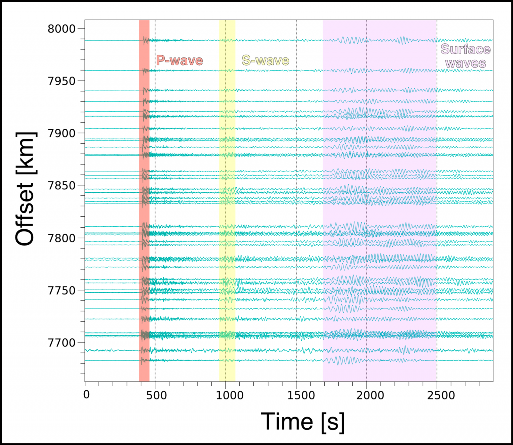 Seismograms recorded by the nBOSS network from an M6.6 earthquake that occurred in the Aleutian Islands on 15 August 2018.