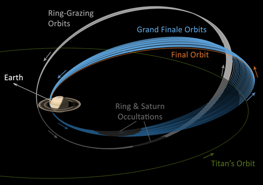 Illustration of the Cassini spacecraft's final orbits
