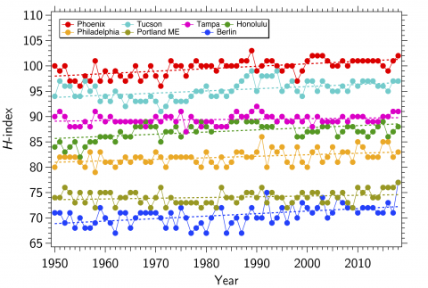 Graph of average <em>H</em>-indexes for major cities around the world