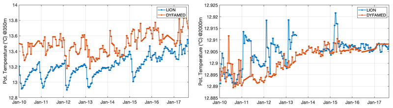 Interpolated potential temperature data from the LION and DYFAMED moorings from January 2010 to July 2017 (from EMSO).