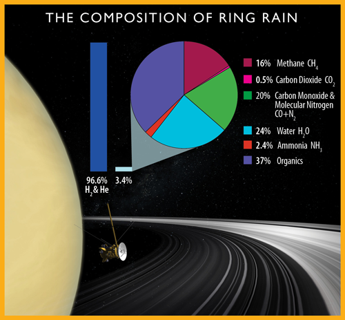 Diagram showing the chemical composition of Saturn's ring rain