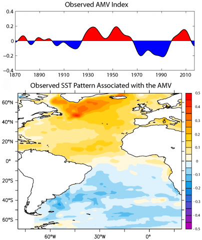 Chart and map of observed Atlantic multidecadal variability