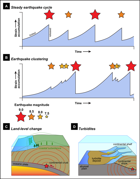 Two graphs displaying earthquake frequency and two illustrations displaying earthquake activity