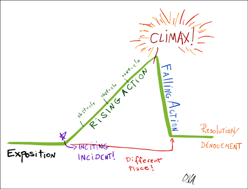An illustration of the story arc.