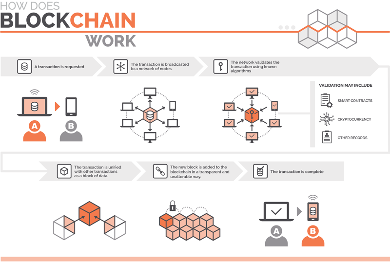 Diagram of how blockchain technology works