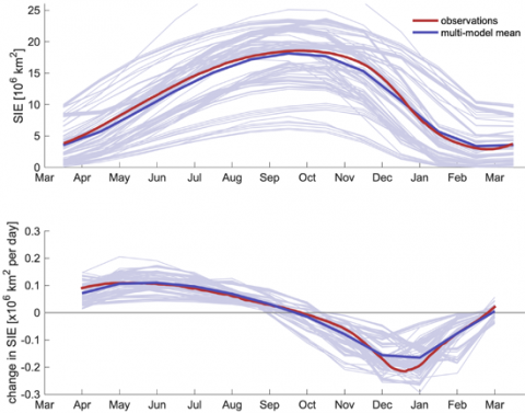 Modeling Antarctic sea ice extent