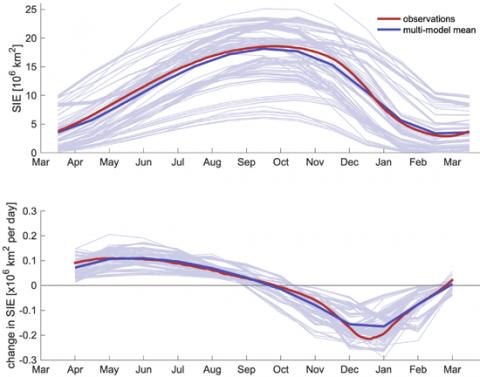 Modeling Antarctic sea ice extent