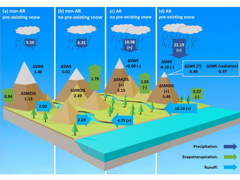 Hydrological Footprint of Atmospheric Rivers on Land