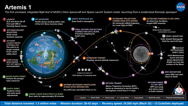 Illustration of NASA's Artemis mission to the Moon
