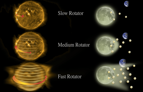 Illustration of different stellar rotation speeds and velocities of the solar wind