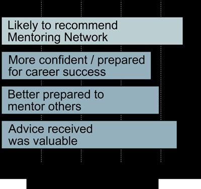 AGU Mentor Network survey results