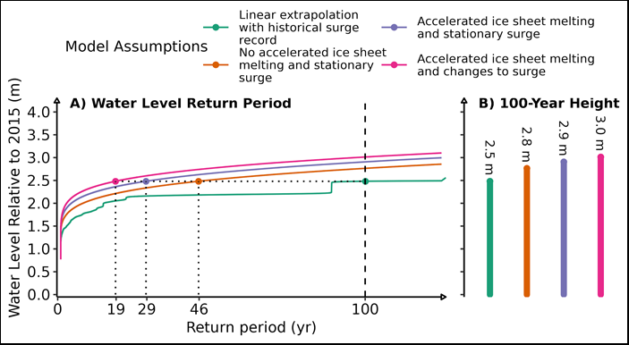 Diagram showing water height anomalies plotted against return periods for four sets of model assumptions, and the maximum water height of a flood event with 100-year return period for each scenario.