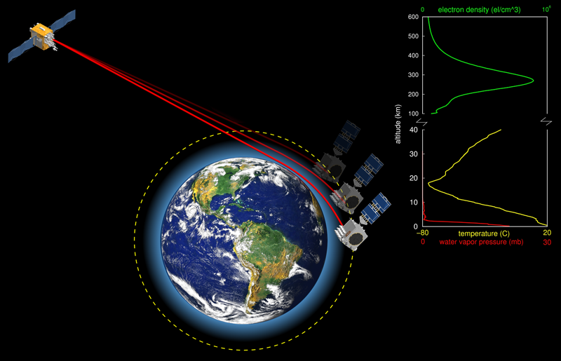 As a satellite passes behind Earth relative to a GNSS satellite, atmospheric limb scans produce a radio occultation sounding
