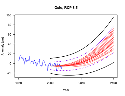 Observed and projected sea level rise for Oslo under the highest emissions scenario using the CMIP5 climate projections.