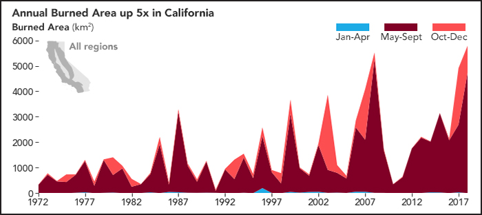 Series of graphs showing burned areas during fire seasons in four areas of California