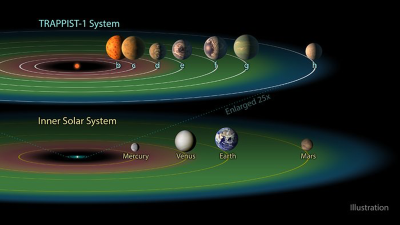 The TRAPPIST-1 system includes seven known Earth-sized planets