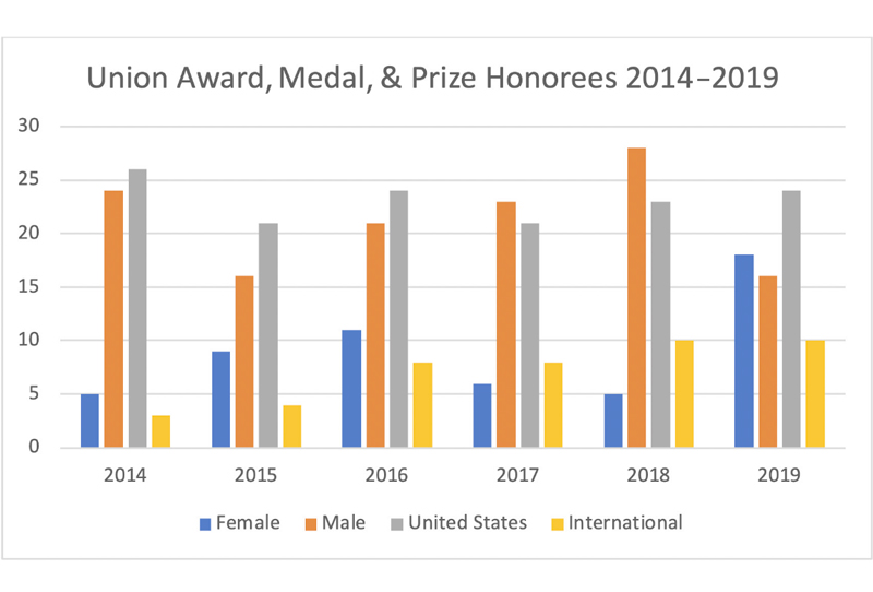 Chart showing gender and residency demographics of AGU's Union Award Medal and Prize Honorees from 2014 through 2019