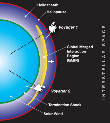 A diagram of the heliosphere and locations of both Voyager craft in 2012