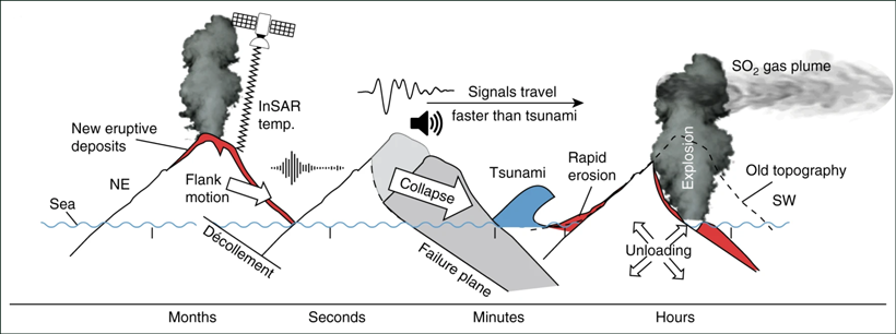 A 2D graphic charting the pre-landslide signals such as flank motion and eruptive deposits, the flank collapse, and the post-collapse eruptive activity at Anak Krakatau.