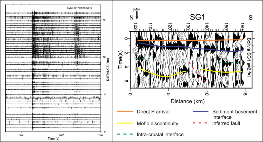 Receiver functions, computed from seismograms, show the relative response of Earth structure near a seismic sensor