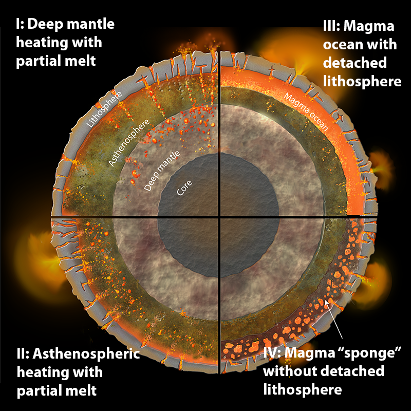Four scenarios for the distribution of heating and melt in Io