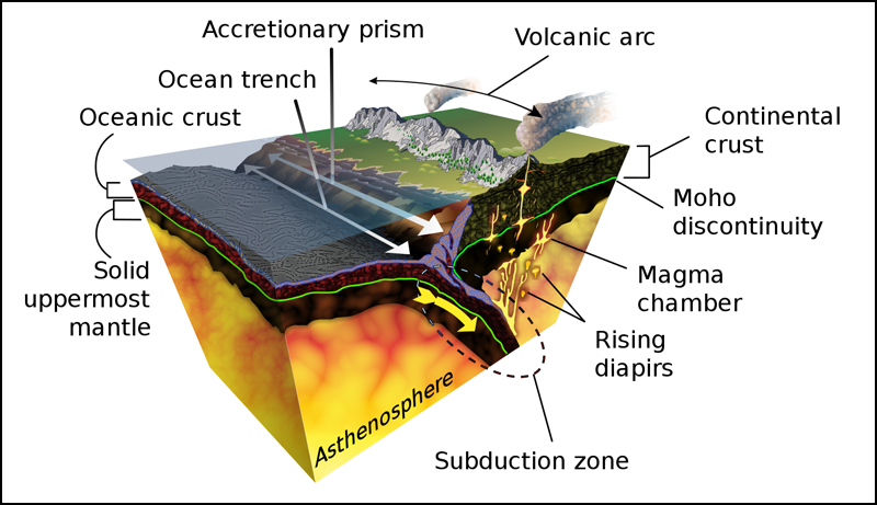 Cutaway illustration of a subduction zone
