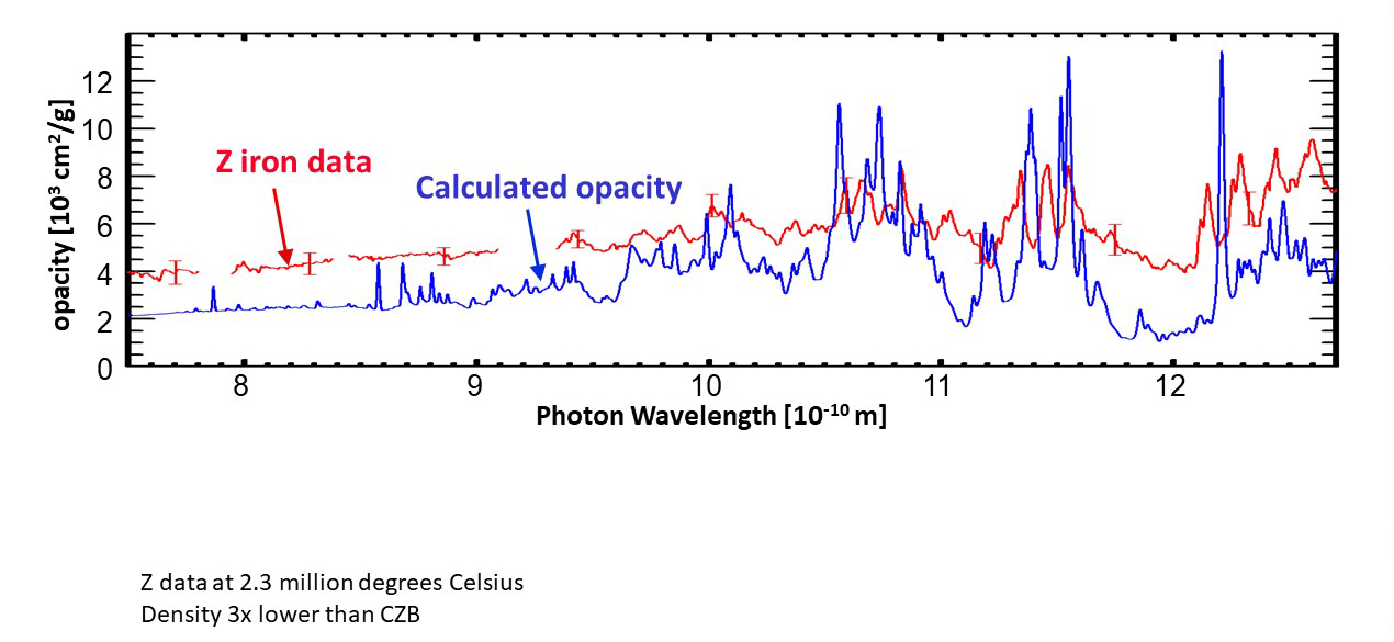 Graph displaying calculated and observed opacities for iron in the Sun