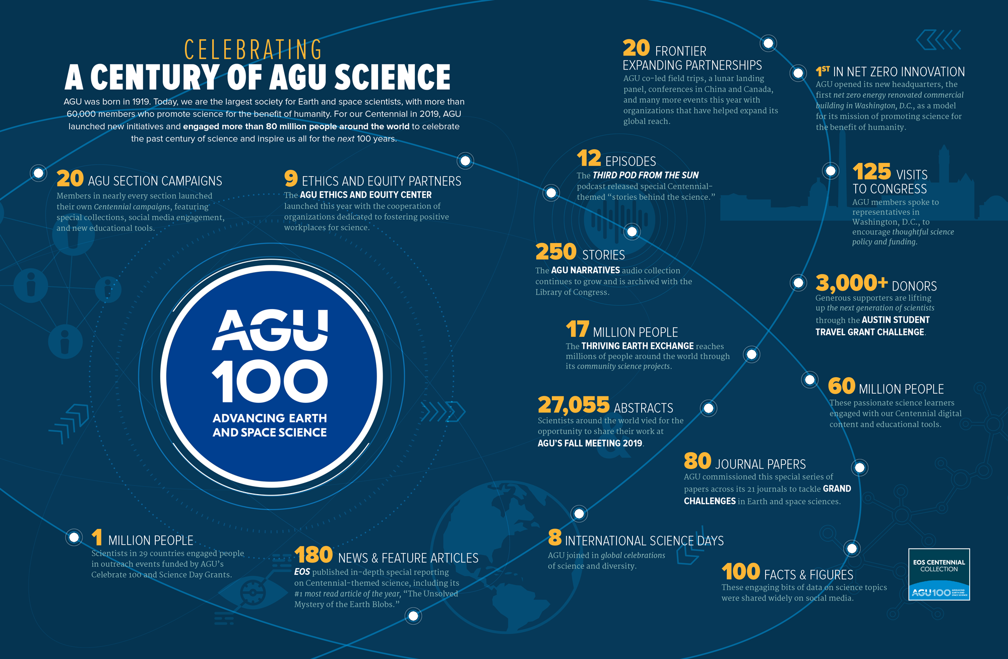 An infographic with successes from AGU's centennial programming.