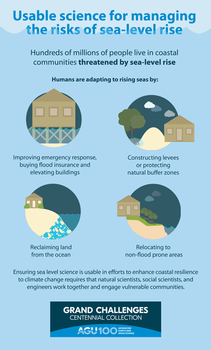 Sea-level-rise infographic