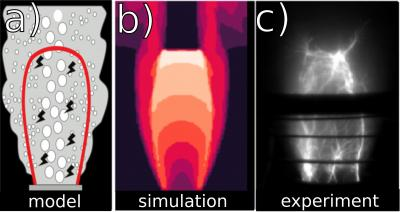 Model, simulation, and experiment images of volcanic sparks