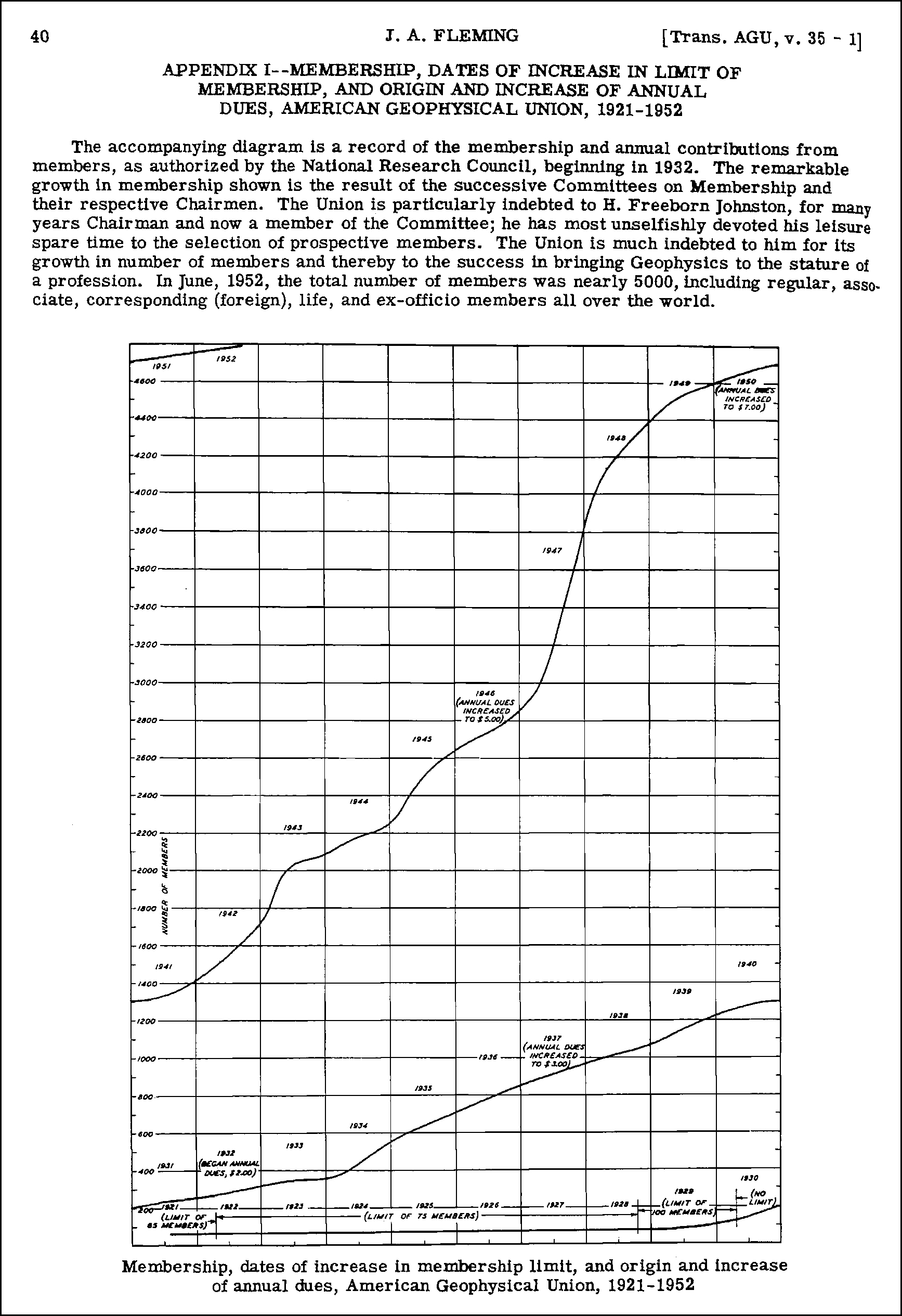A chart showing AGU membership numbers growing from 65 in 1921 to nearly 5,000 in 1952.