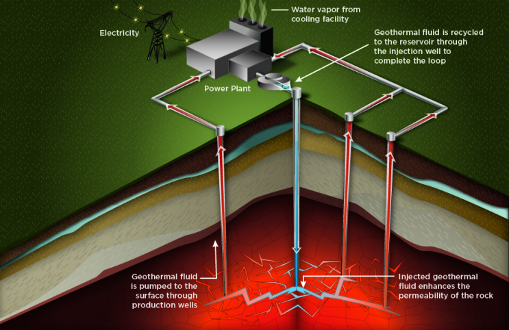 Diagram of an enhanced geothermal system using fluid injection for geothermal heat extraction