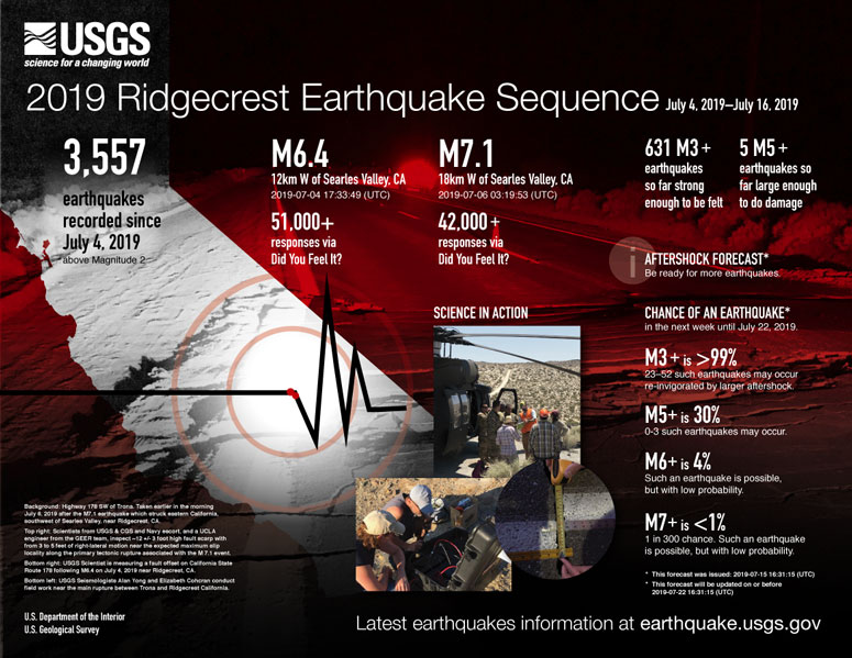 Infographic poster on the 2019 Ridgecrest earthquake sequence