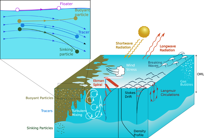 Schematic showing the processes driving turbulent mixing and the transport of material in the oceanic mixed layer