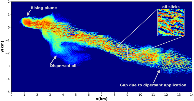 Simulation of horizontal patterns of oil concentration within the ocean mixed layer
