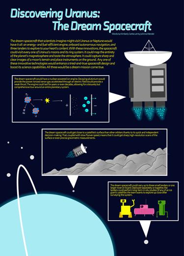 The dream spacecraft tours the Uranus system.