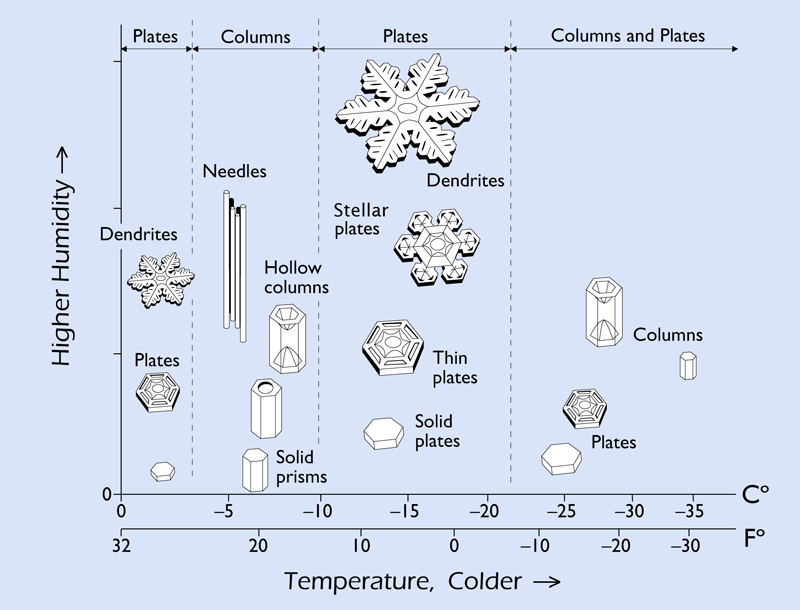 Graph of different types of snowflakes, with axes for humidity and temperature