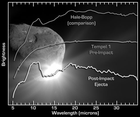 A graph of three spectra of dust with a picture of a comet in the background