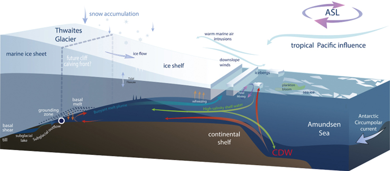 Schematic illustrating key characteristics of Thwaites Glacier and drivers of change